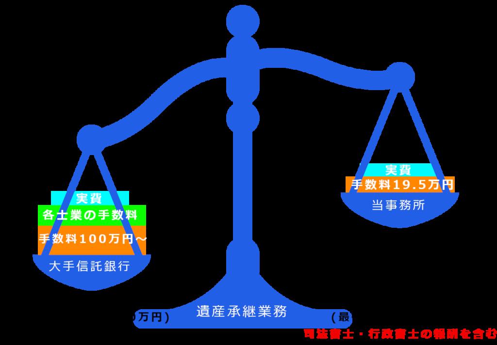 遺産承継業務の費用比較
